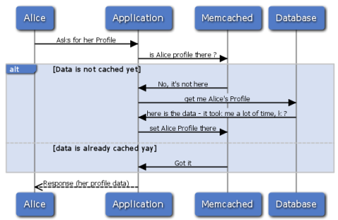 Diagrams, cache and threads 101 (and a little ranting ...
