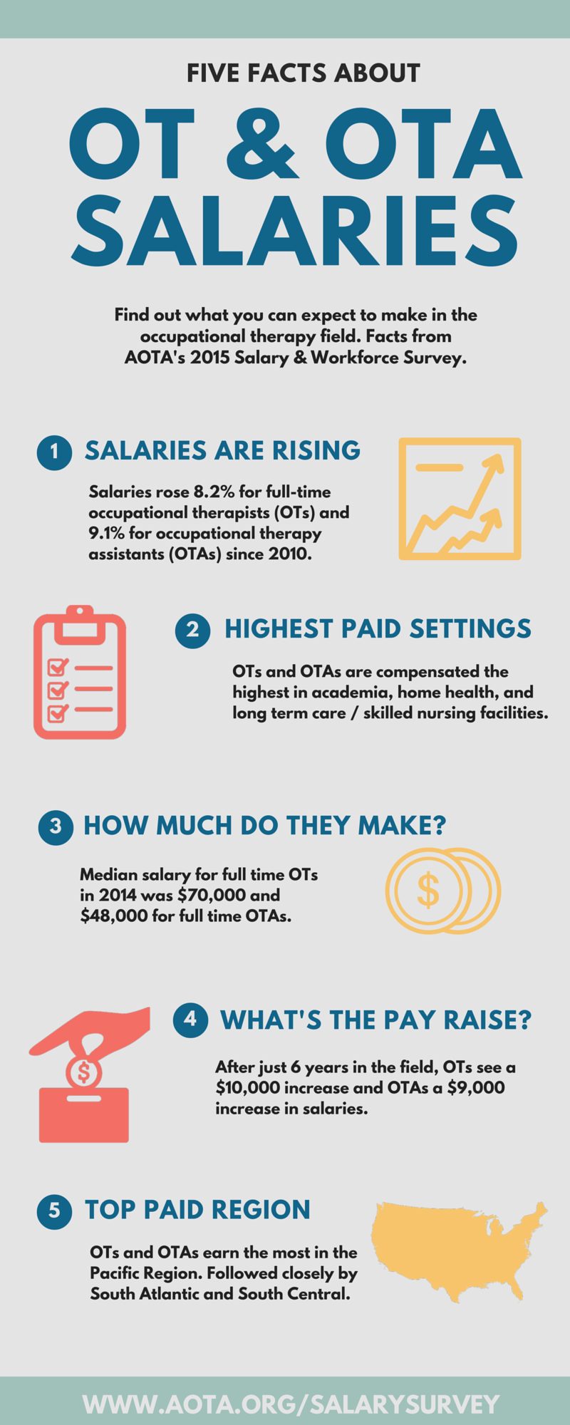Occupational Therapy Infographics  Long Term Care  Ltc  Skilled