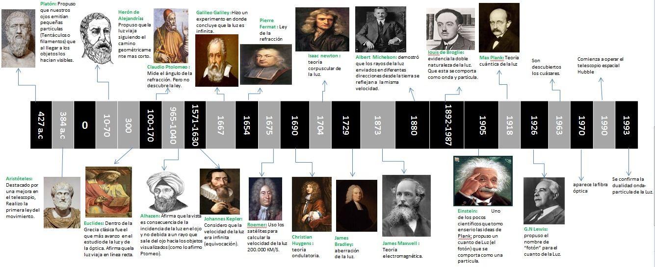 Linea De Tiempo De La Historia De La Fisica Ayuda Porfa Brainly Lat Teorias De La Luz Linea Del Tiempo Fiestas De Cumpleaños De Donas