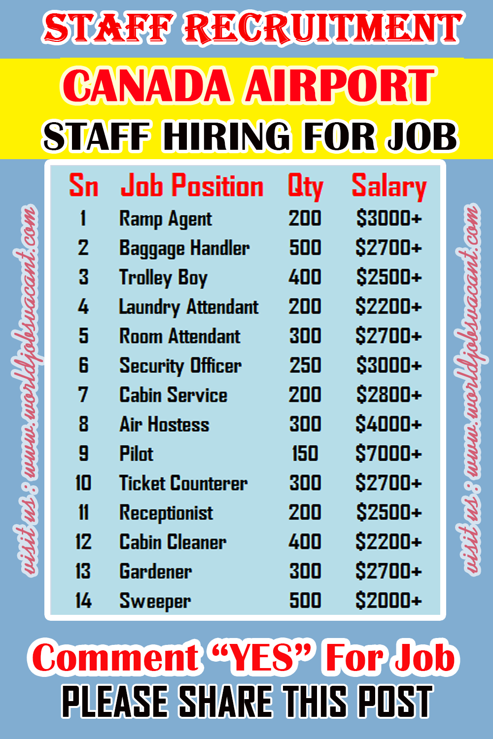 Staff Recruitment For Airport In Canada Work Opportunities