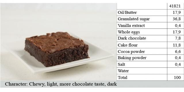 Brownies: a very popular baked treat