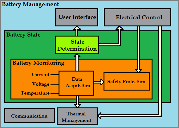 Battery Management System Bms For Electric Vehicles Management Battery Electricity