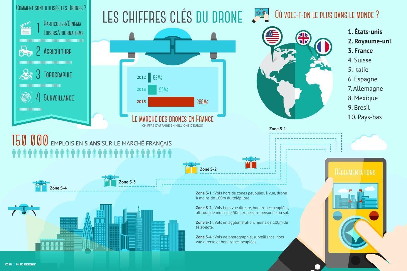 Les Chiffres Cles Du Drone En Une Infographie Digital Marketing Science Patrice