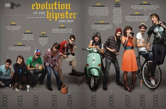 Evolution of the hipster. Indulgy.