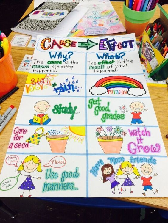 Cause and Effect Anchor Chart Awesome anchor charts Pinterest