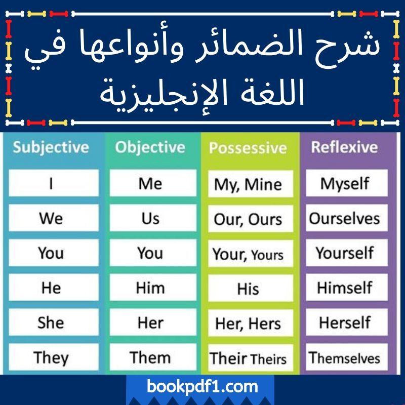 شرح الضمائر وأنواعها في اللغة الإنجليزية واستخدامها الأساسي في الجمل Learning Possessives Grammar