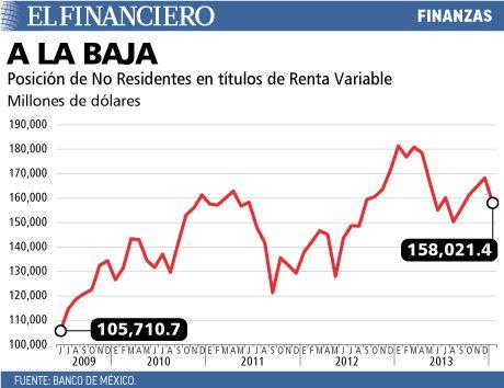 El mercado accionario mexicano registró en enero el mayor flujo de salida durante los últimos 20 meses. 19/02/2014