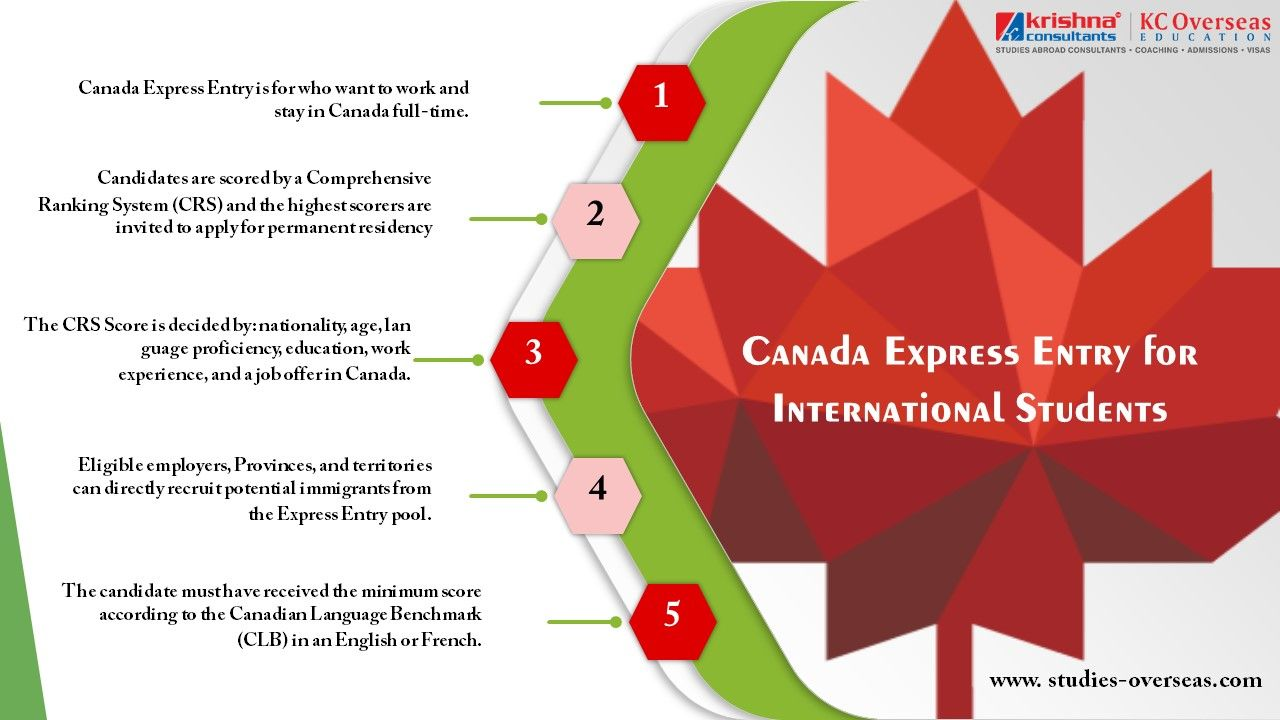 Canada Express Entry For International Students Student International Students Student Services