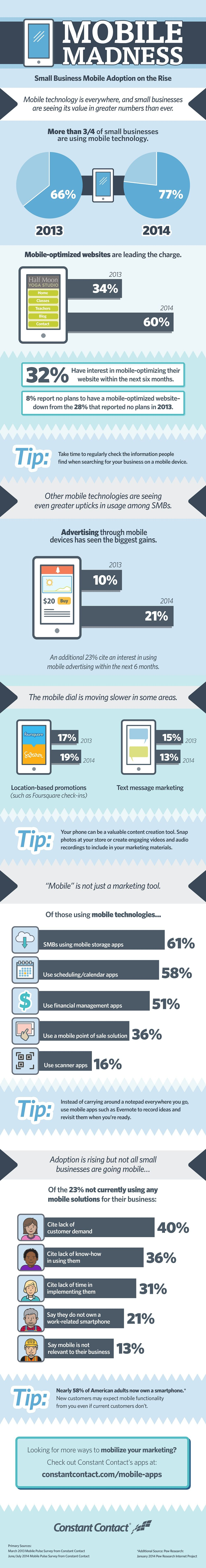 Small Business Mobile Adoption on the Rise