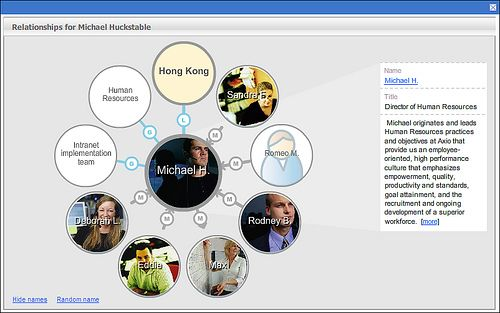 Interactive org chart browser by thoughtfarmer via flickr infographics charts information graphics also best images challenges rh pinterest