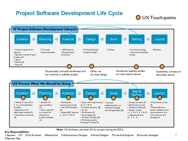 Cms Software Development Life Cycle