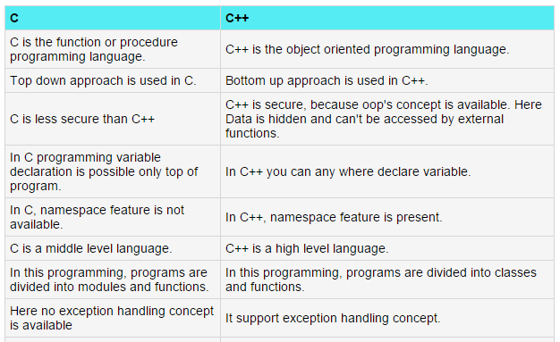 Difference Between C And C Oops Concepts Object Oriented Programming Programming Languages