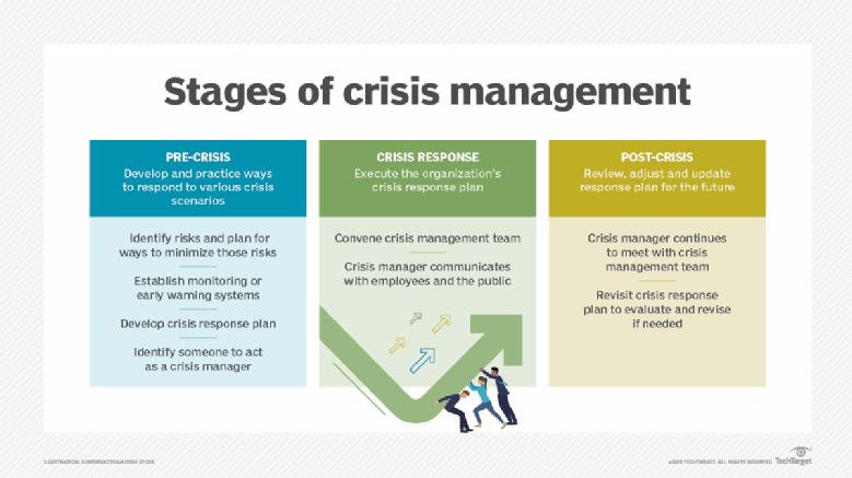 Pin By Lilieth Harris On Occupational Health And Safety Management Risk Management Crisis