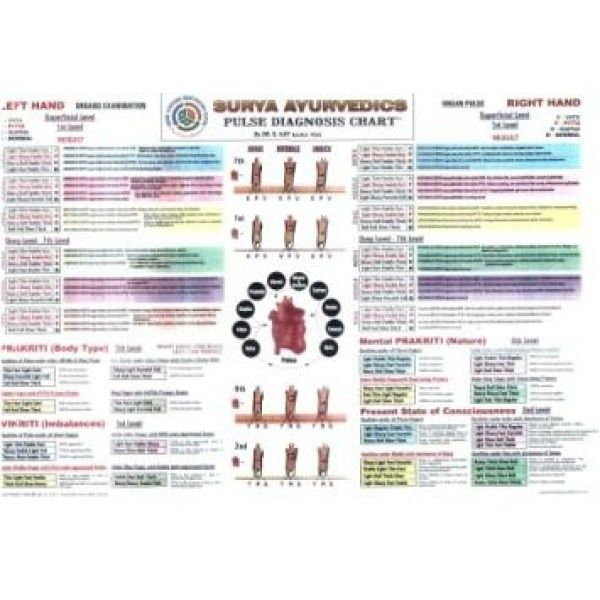 Pulse Chart acupoints Pinterest Ayurveda, Ayurvedic doctor and