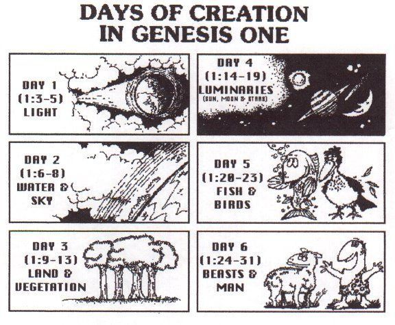 an analysis of the creation of god and creation of humans A ccording to a new pew research center analysis, six -in view that god created humans in their present creation: god has created a.