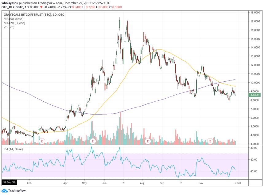 can you buy bitcoin through schwab