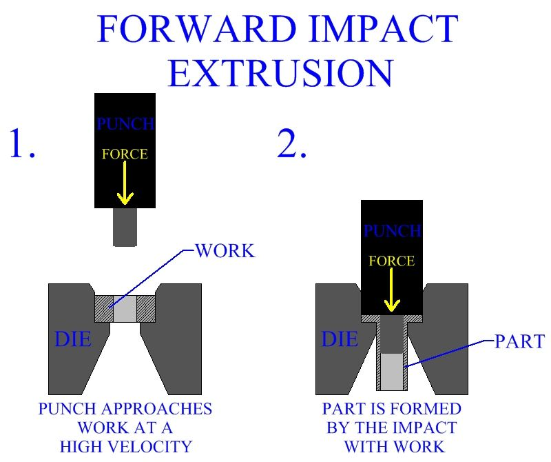 Forward Impact Extrusion | Manufacturing in 2019 | Logos, Metal