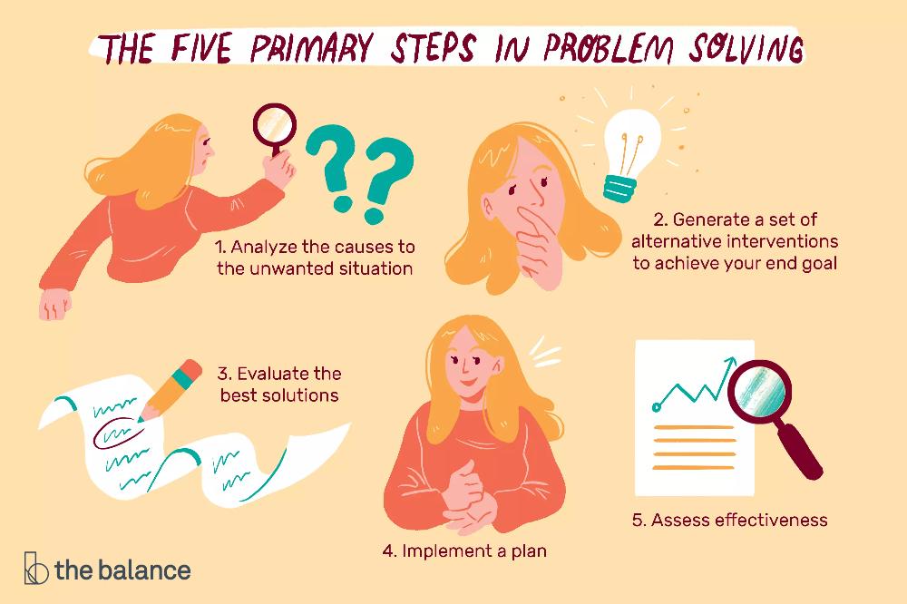 Problem Solving Skills Definition Steps And Examples Problem Solving Problem Solving Skills Creative Problem Solving