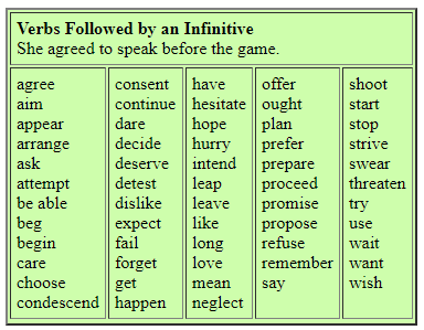 Gerund And Infinitives Verb Lists Free Pdf Verbs List Verb