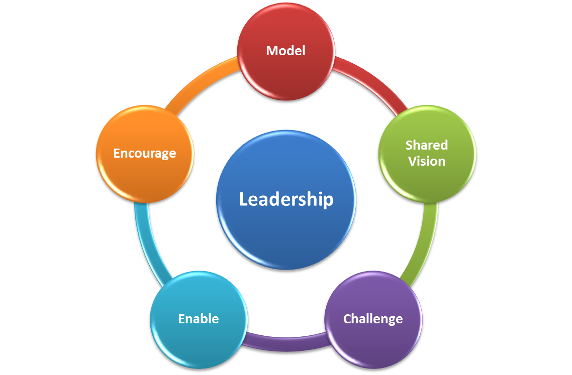 clip art free images - leadership - - Yahoo Search Results ...
