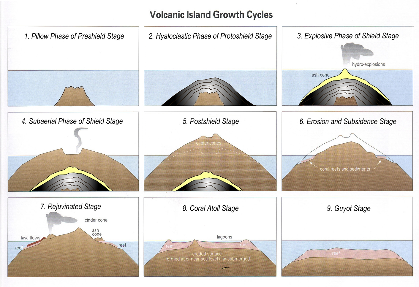 small resolution of some volcanoes are born underwater and go through the regular life cycle of a volcano when they grow above water they become an island