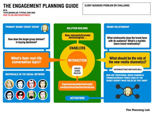 Engagement Planning Social Media Engagement Plan Business Problems Digital Marketing