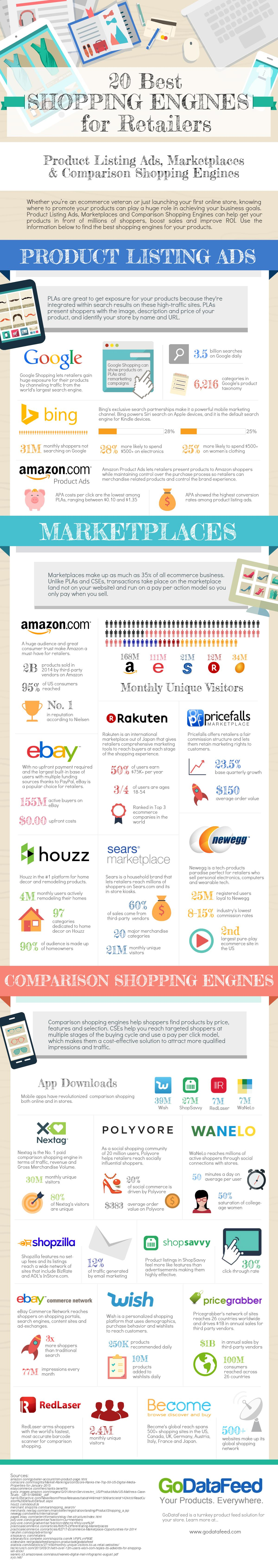 20 Best Shopping Engines for Retailers [Infographic]