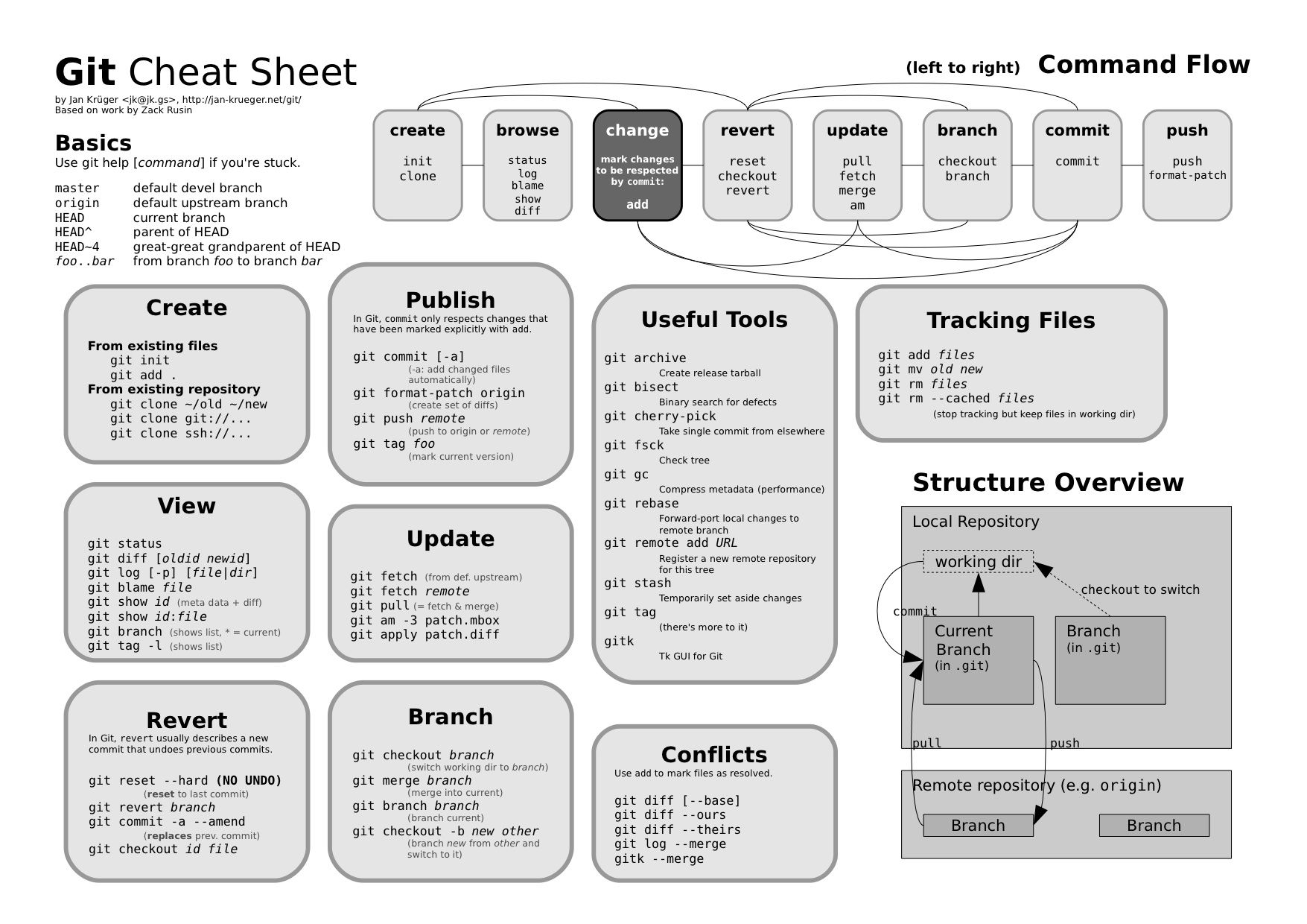 Git Cheat Sheet | Computer Workstation Cheat Sheet | Cheat