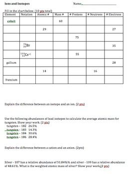 Ions and Isotopes Practice - two versions | Mass number ...