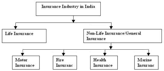 Types Of Insurance In India Medical Insurance Health Insurance