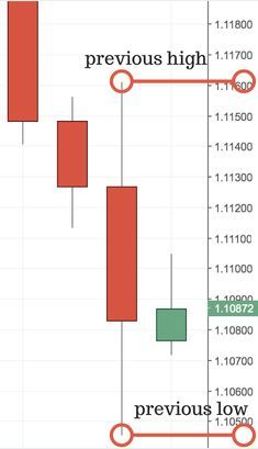 Forex support resistance pdf