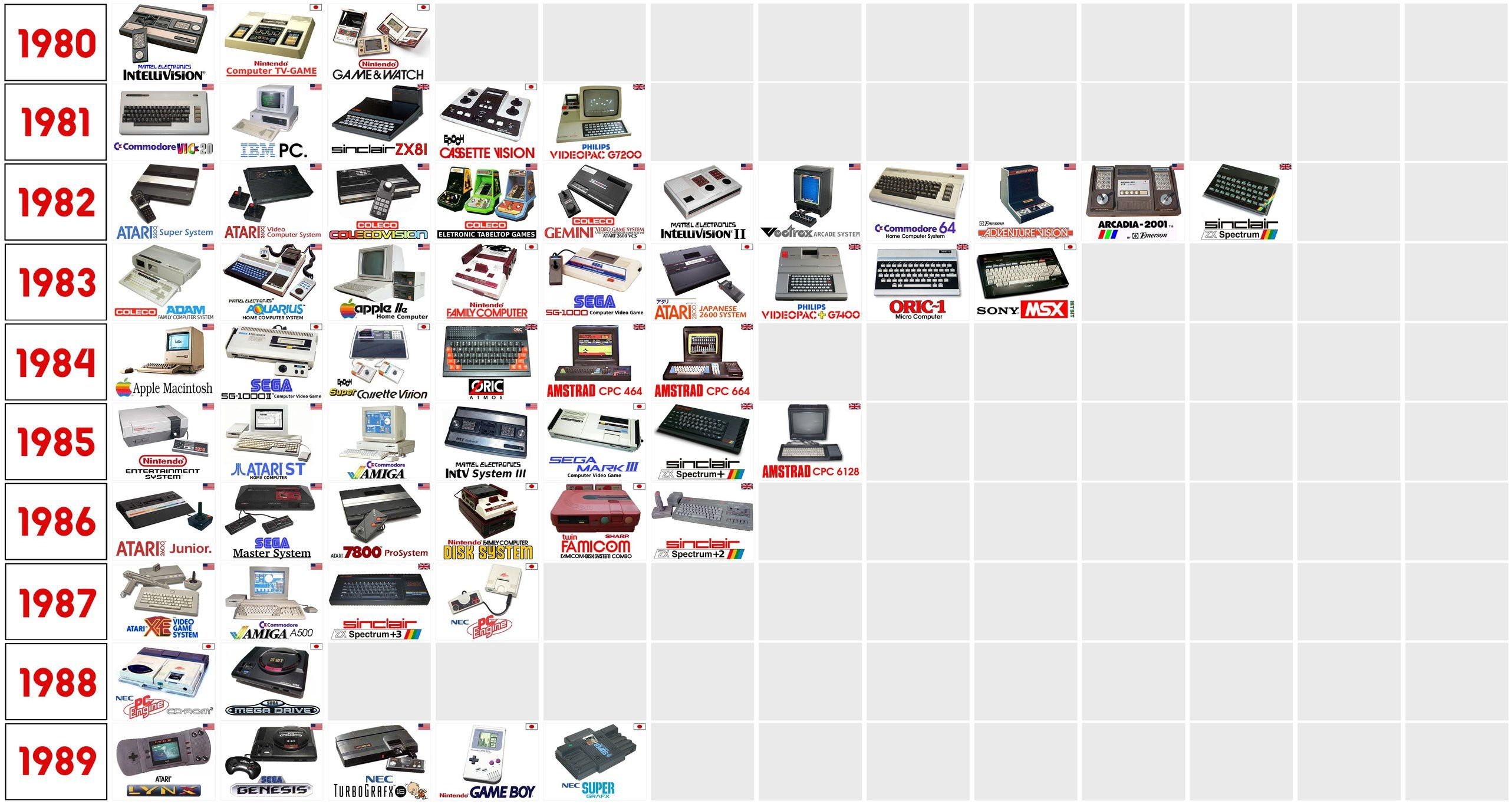 evolution of gaming consoles timeline