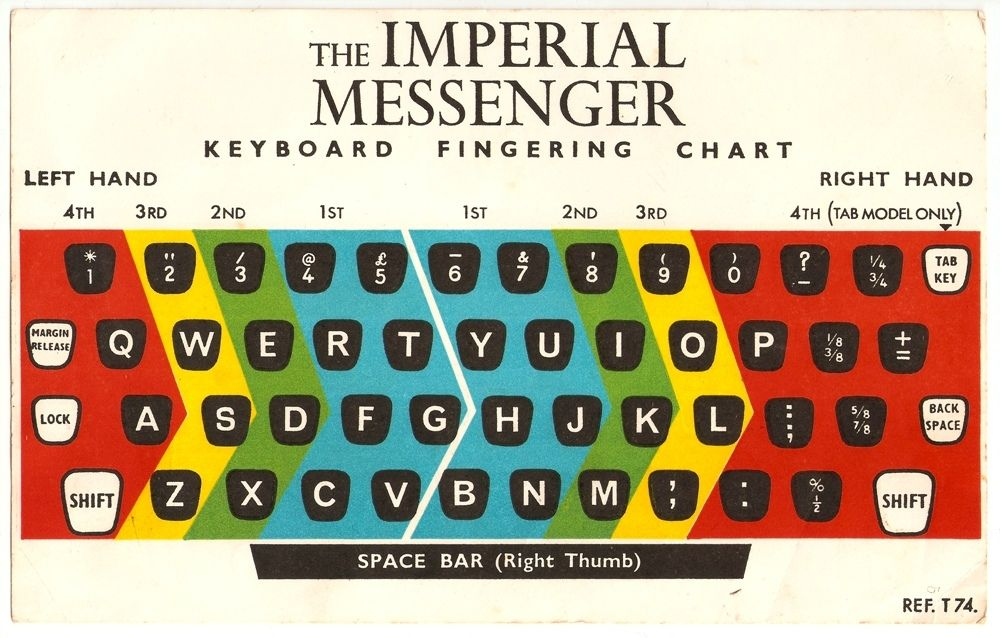 Colour Coded Keyboard Chart For An Imperial Messenger Typewriter