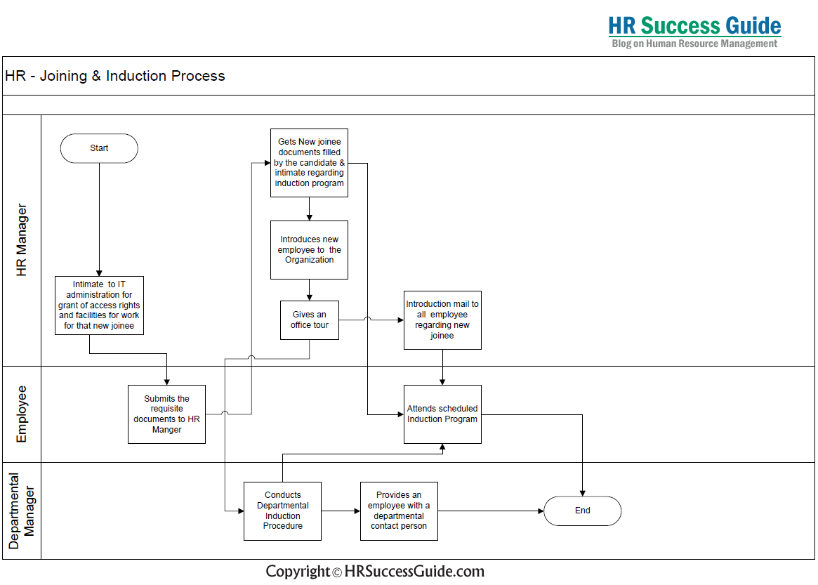Hr success guide joining and induction process flow diagram also rh pinterest
