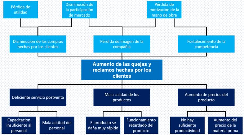 Cómo Hacer Un árbol De Problemas Su Definición Elaboración Y Ejemplo Arbol De Problemas Arbol De Objetivos Objetivos De Aprendizaje