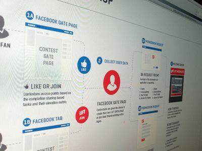 Facebook App UX | Prototype@App | Prototype app, App design