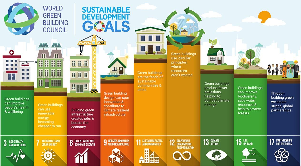 Green Building Amp The Sustainable Development Goals