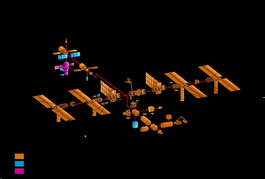 Componentes da ISS (NASA)