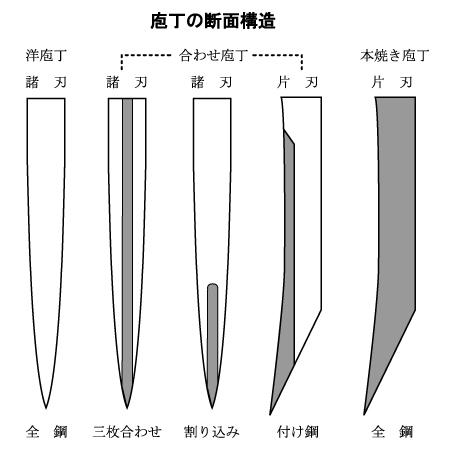 包丁各部の名称 名称 日本刀 諸刃