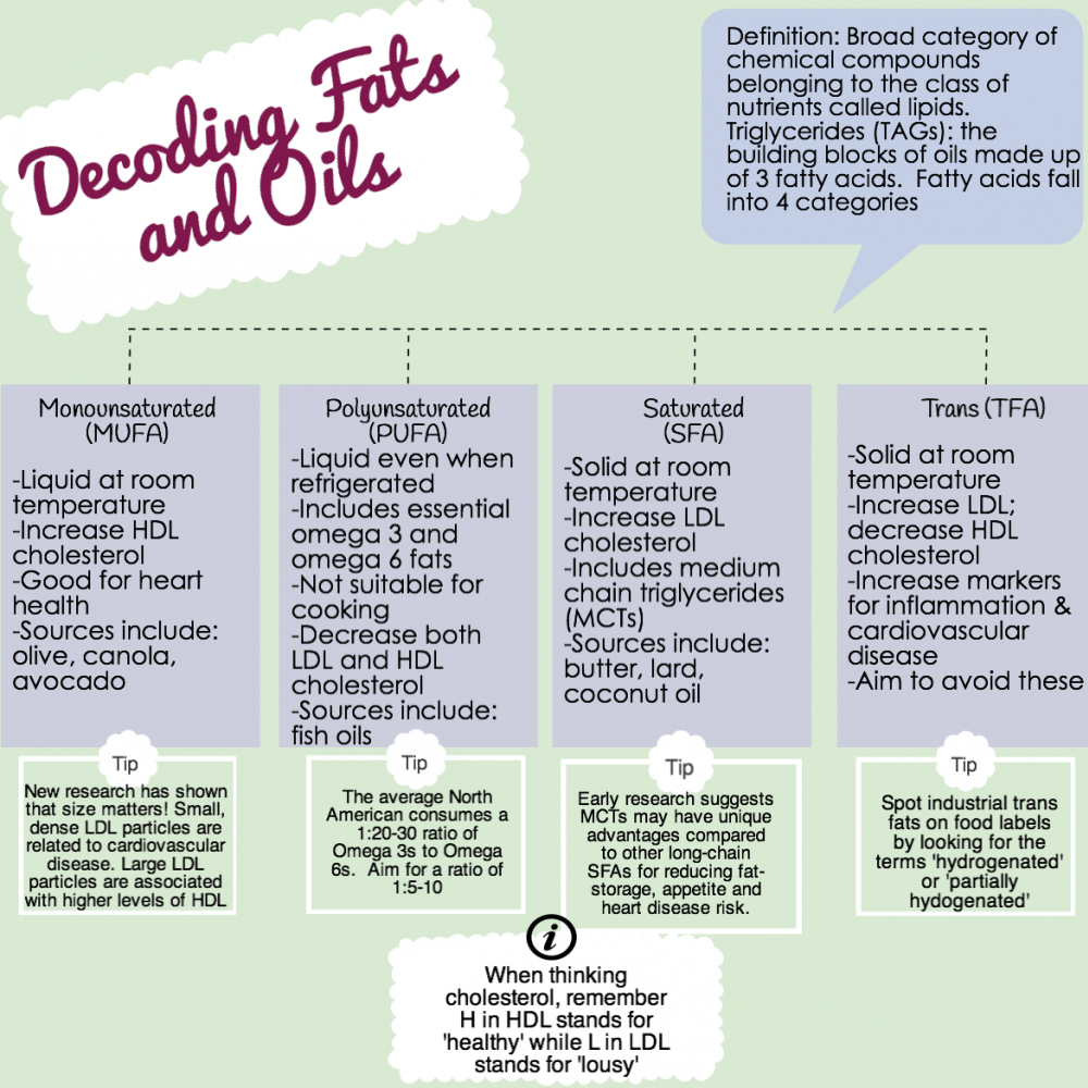 Nutrition Fats Oils Decoded A Dietitian S Infographic Of Their Health Benefits Concerns Controversy Uses Dietitian Infographic Cooking Techniques