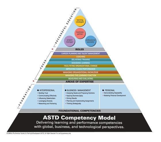 astd competency model