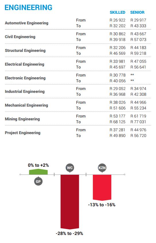 Awesome Rf Design Engineer Salary Rfdesignengineersalary Check More At Http Mommymakeoveruta Automotive Engineering Industrial Engineering Engineering Jobs