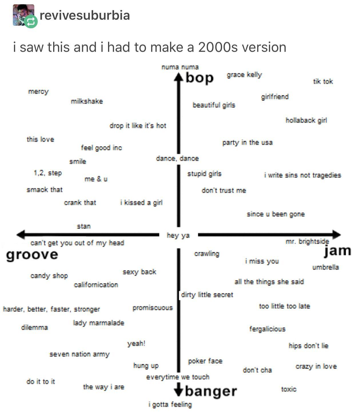 Bop, jam, banger, groove song descriptors Music memes