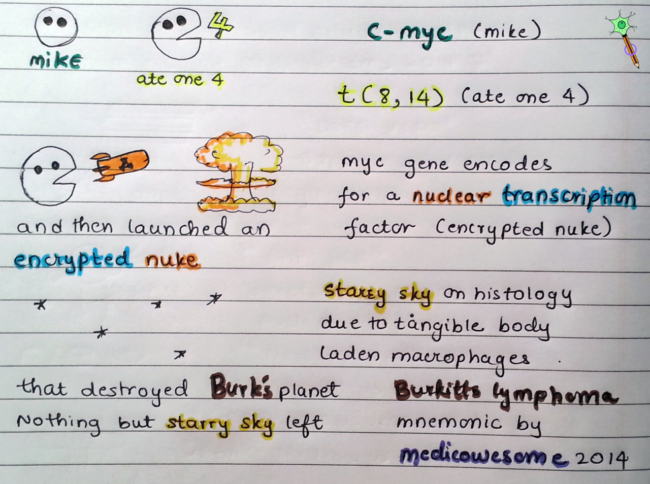 write the types of mnemonics