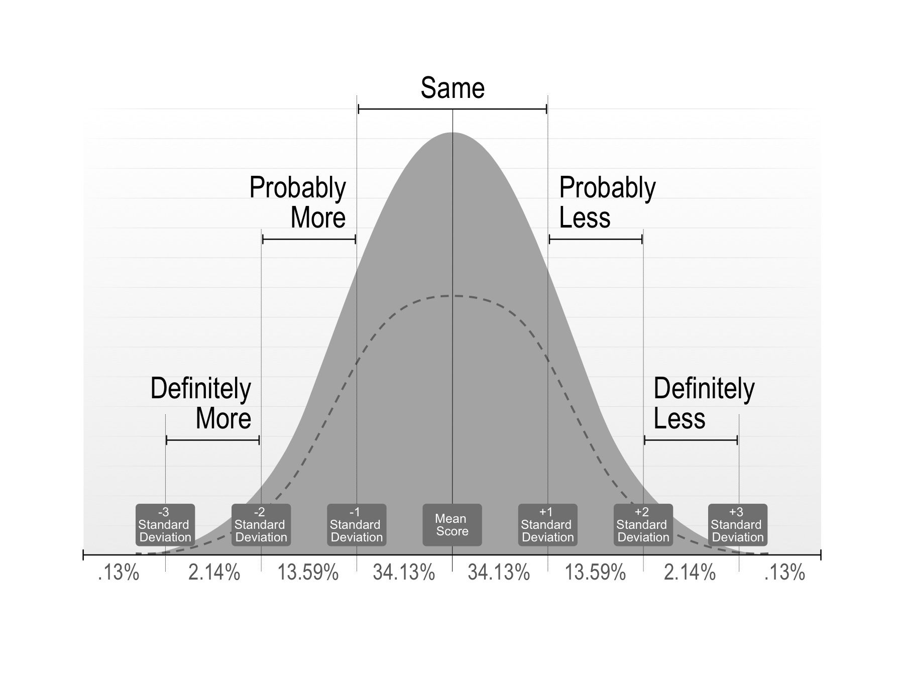 Use this fully editable area chart to depict a bell curve http use this fully editable area chart to depict a bell curve http alramifo Gallery