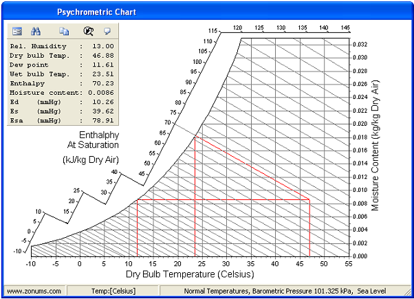 Temperatures Dry Bulb Web Bulb Dew Point In 2020 Wet Bulb Temperature Temperature Chart Humidity Chart