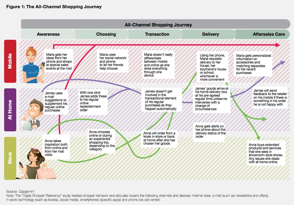 Theallchannelshoppingjourney Weblogistiek Pinterest - Shopper journey map