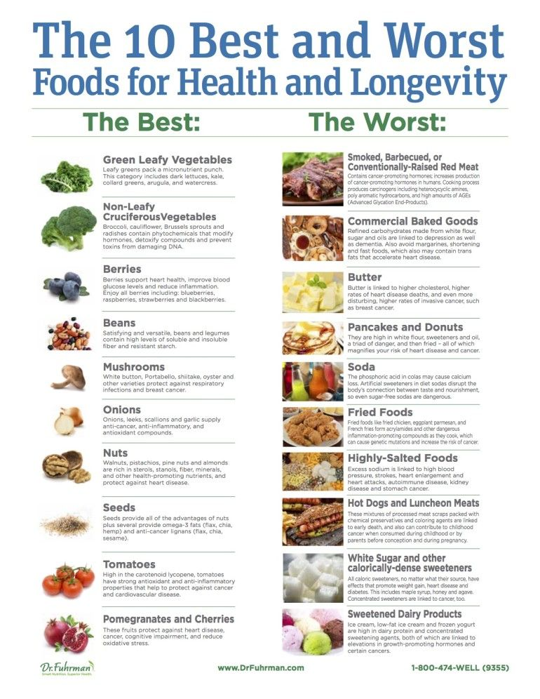 The 10 Best Amp Worst Foods For A Long Healthy Life An M D