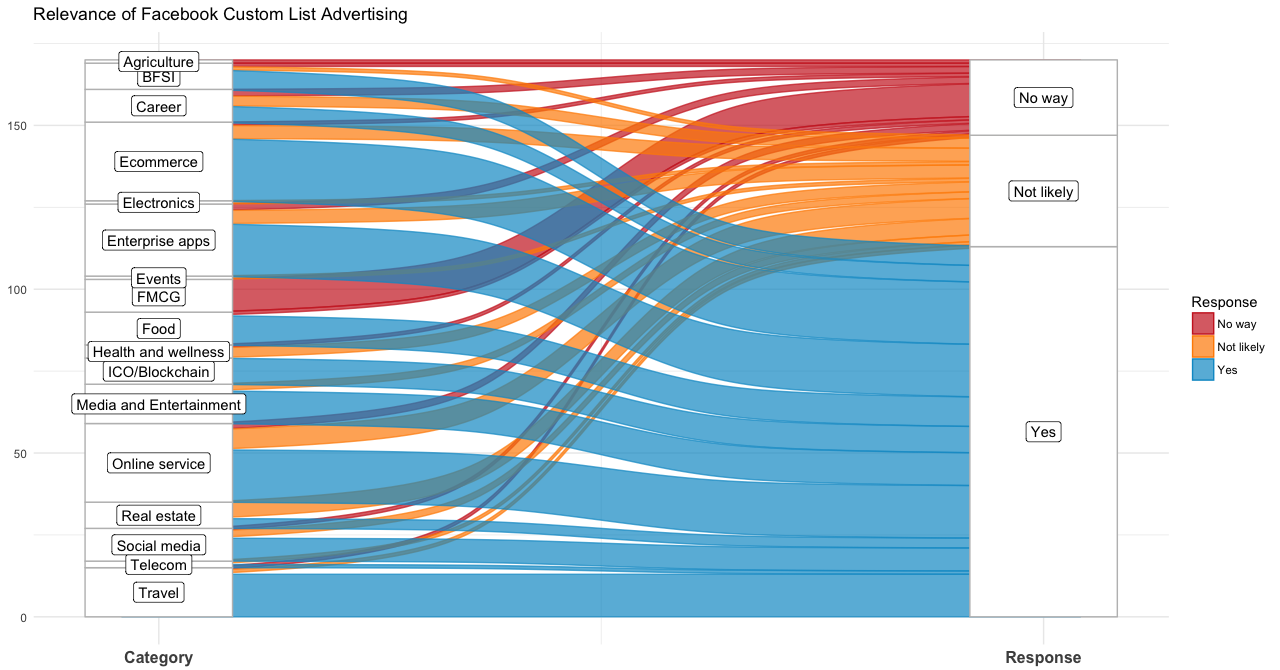 hight resolution of ggplot2 beautifying sankey alluvial visualization using r stack overflow