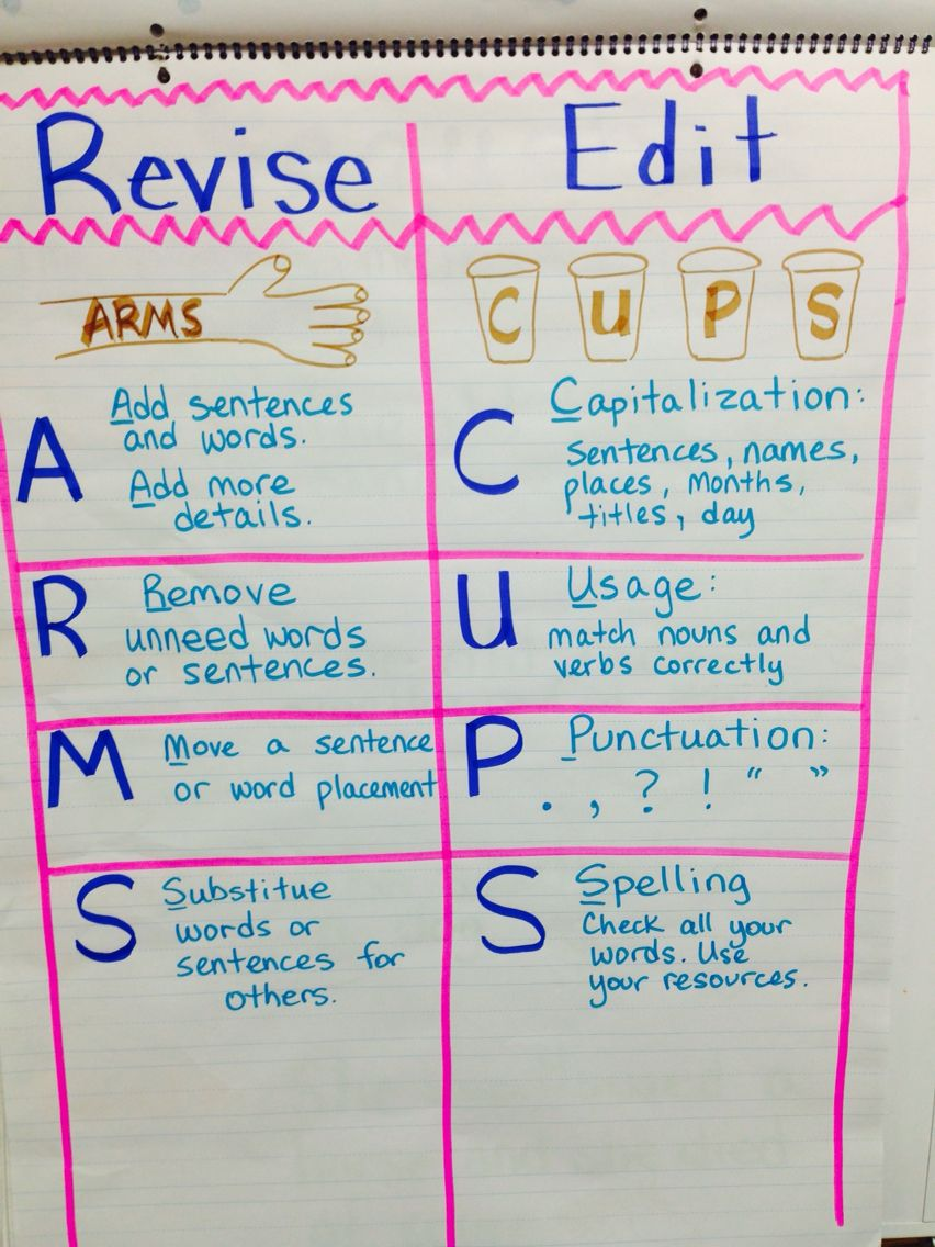 Revise and Edit Anchor Chart ARMS and CUPS | Anchor charts ...